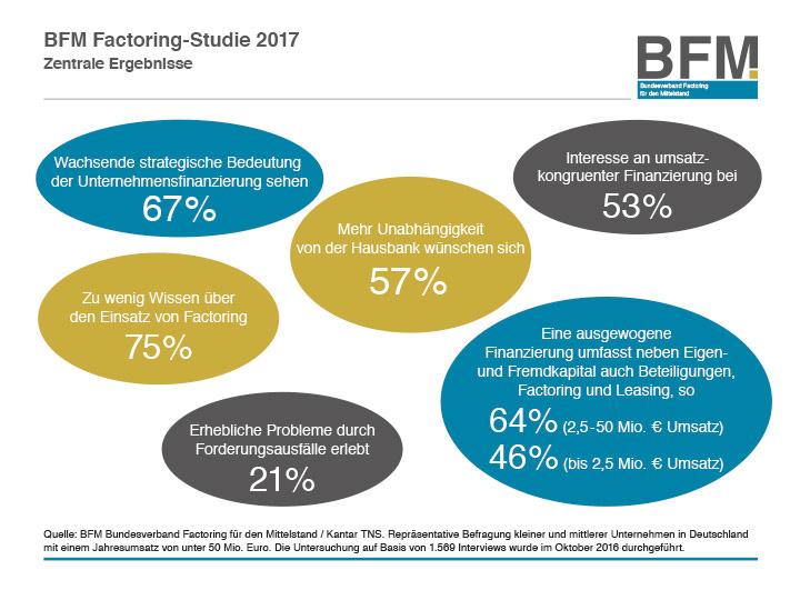 Factoring Studie 2017