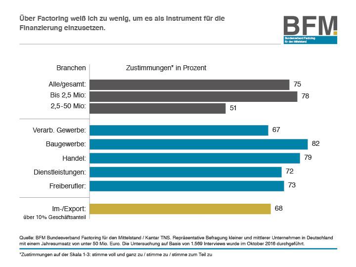 Infografik Wissen über Factoring