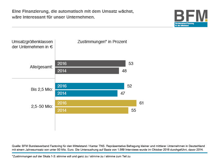Infografik Studie Factoring