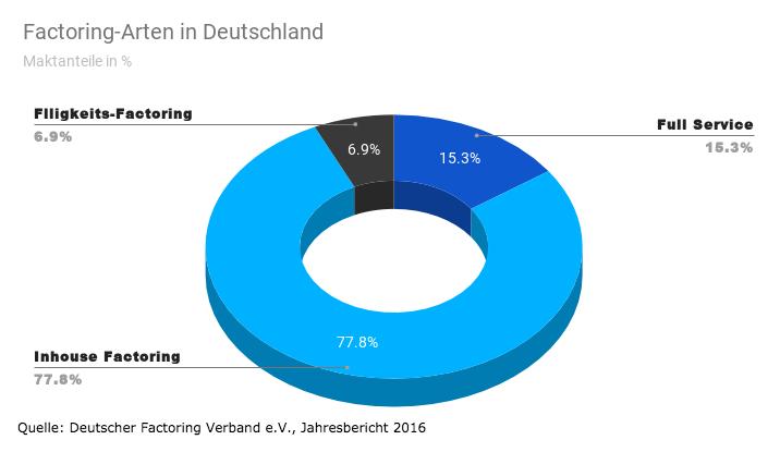 Factoring Arten in Deutschland