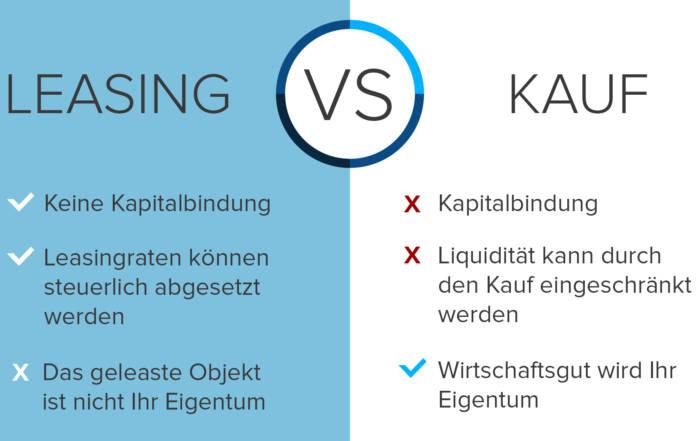 Infografik Leasing vs. Kauf