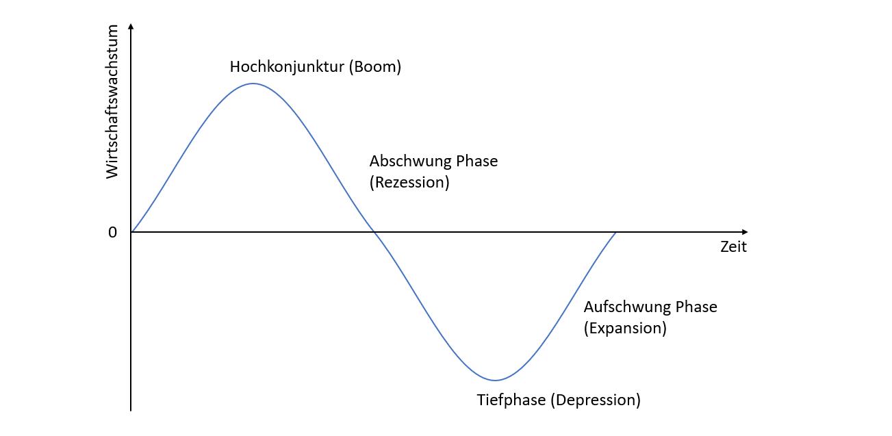 Negativzinsen-Konjunktur