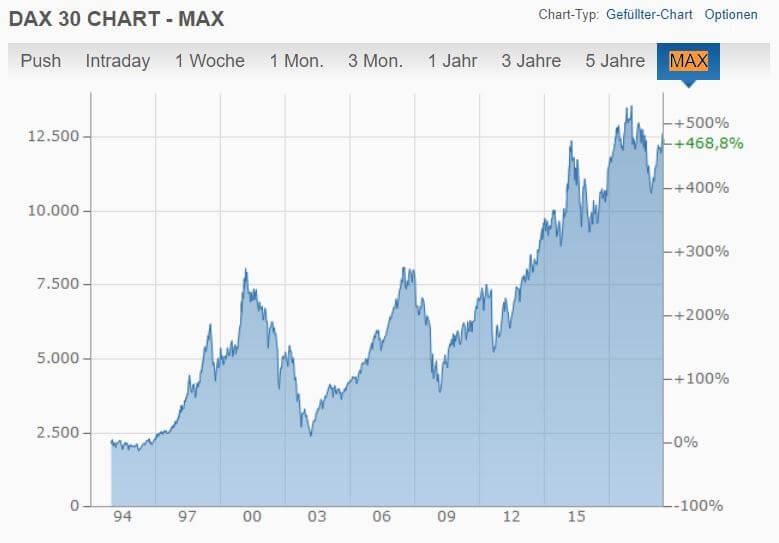 Entwicklung des DAX 30 MAX