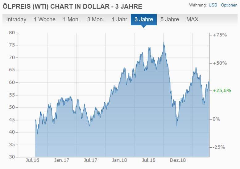 Entwicklung der Ölpreise in Dollar