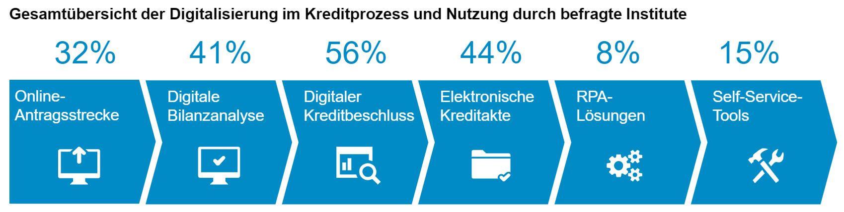 Digitalisierung des Kreditprozesses