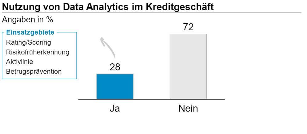 Nutzung von Data Analytics